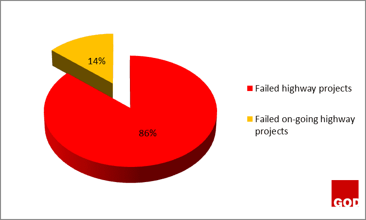 Figure 2: On-going failed highway projects