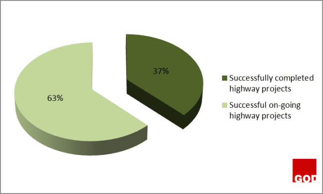 Figure 3: Successful on-going highway projects