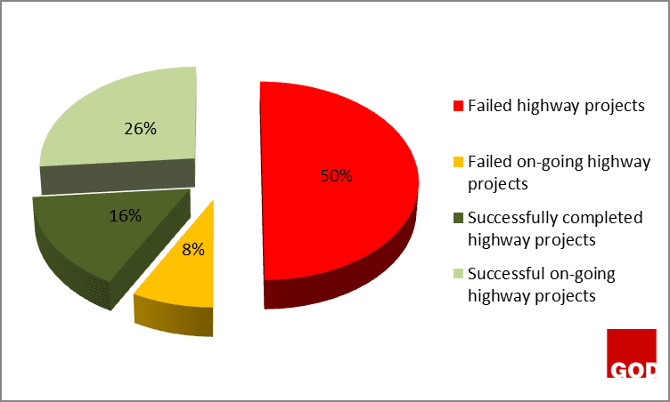 Figure 1: Abundance of failed highway projects at south-south zone, Nigeria.