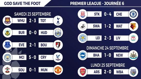 Les résultats complets de la 6e journée de Premier League