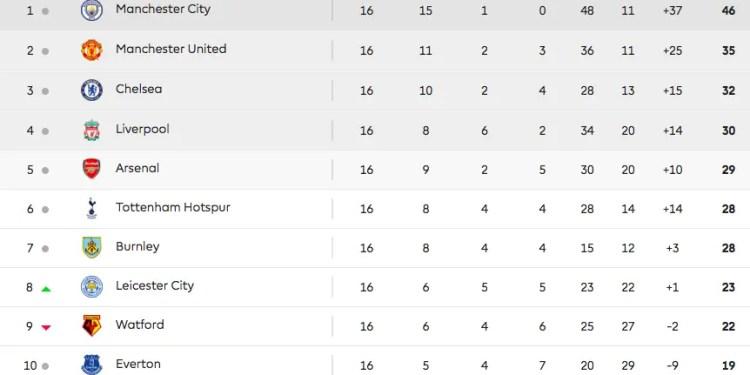 Premier League 16ème journée