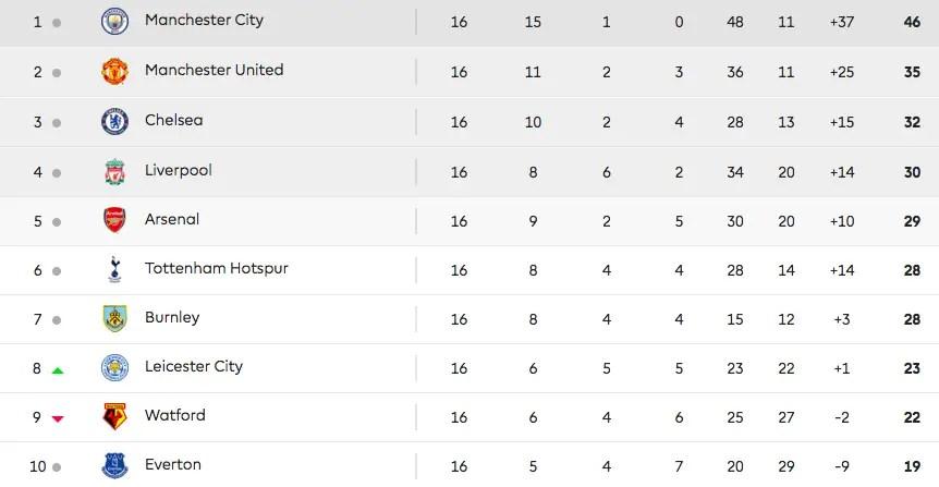 Classement Exterieur Premier League