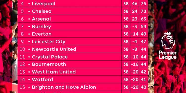 Classement final de la Premier League. (source : premierleague.com)