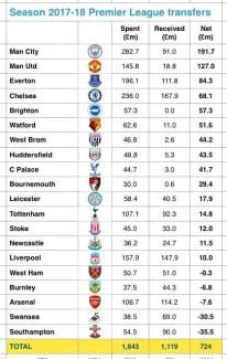 La balance des transferts pour chaque club de Premier League en 2017-18. (Source : http://www.sportingintelligence.com)