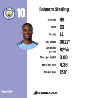 Le tableau présente les statistiques de Raheem Sterling sur la saison, ponctuée par 23 buts et 14 passes décisives toutes compétitions confondues notamment.