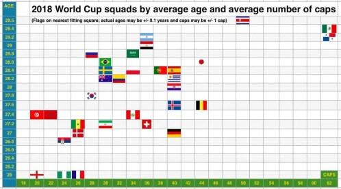 Classement des équipes par âge par nombre de sélections. (Source : @sportingintel)