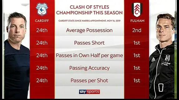 Fulham - Cardiff City, l'opposition de deux styles. ©Sky Sports