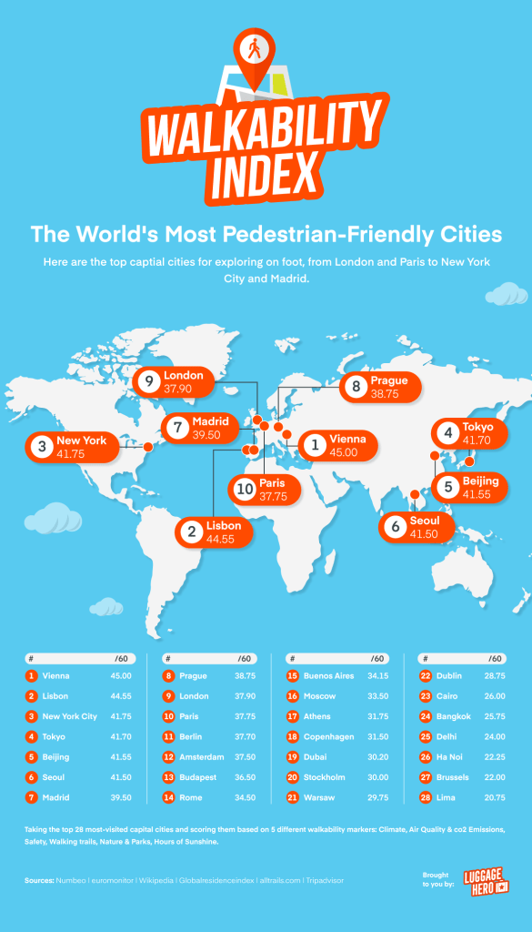 most walkable cities in the world