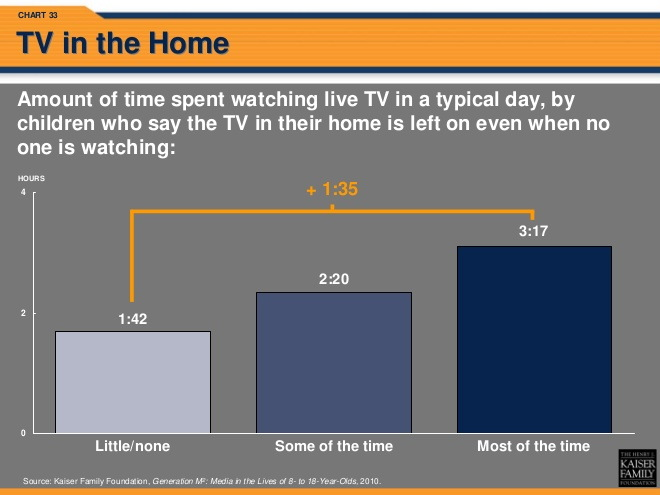 kids tv watching habits daily