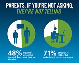 what aren't your kids telling you about what they do online?