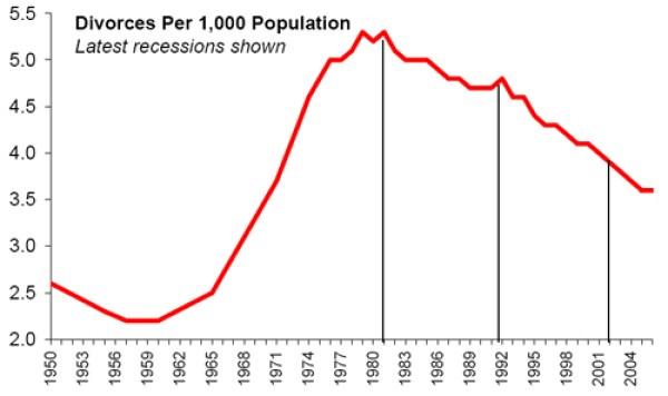 divorce rate, 1960-2007