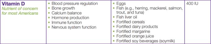 vitamin d recommendation fda