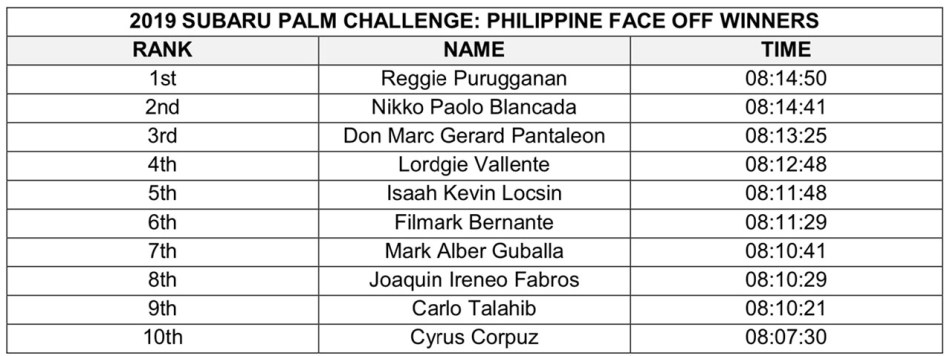 2019 Subaru Palm Challenge PH Finalists