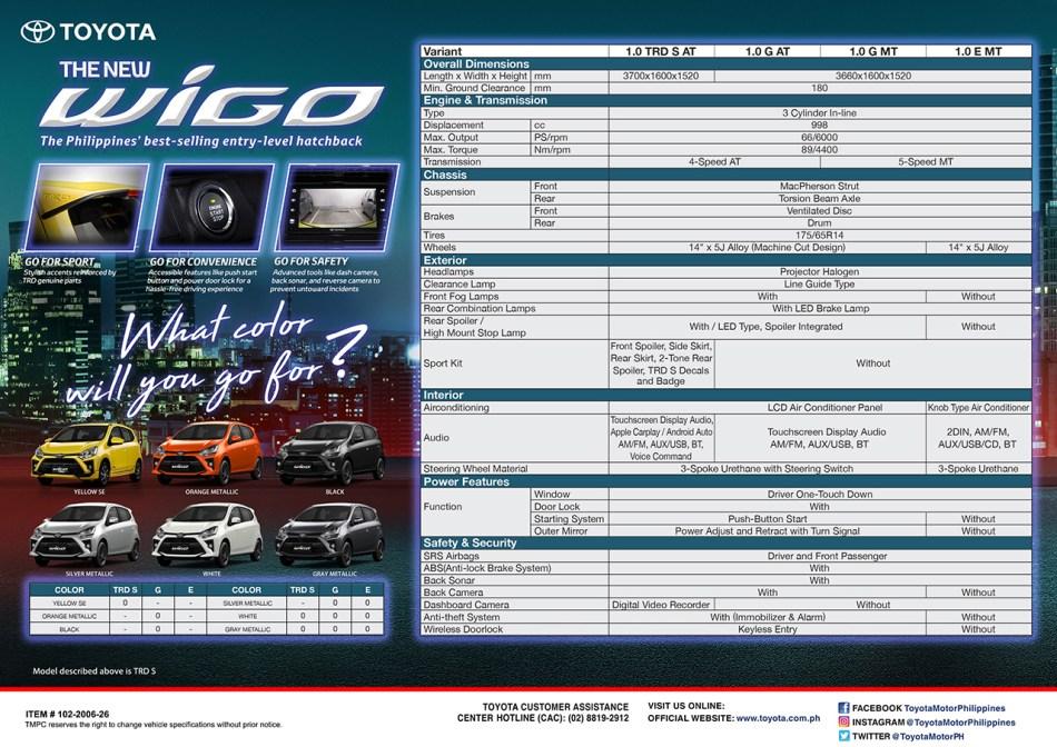 2020 Toyota Wigo Specs