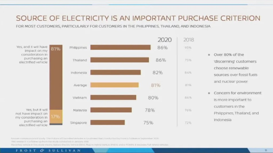 Source of electricity as a factor in purchasing an electrified vehicle