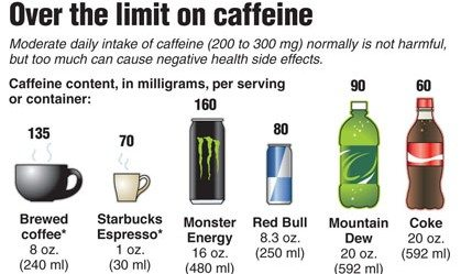 Image Result For How Much Mg Of Caffeine In A Cup Of Coffee