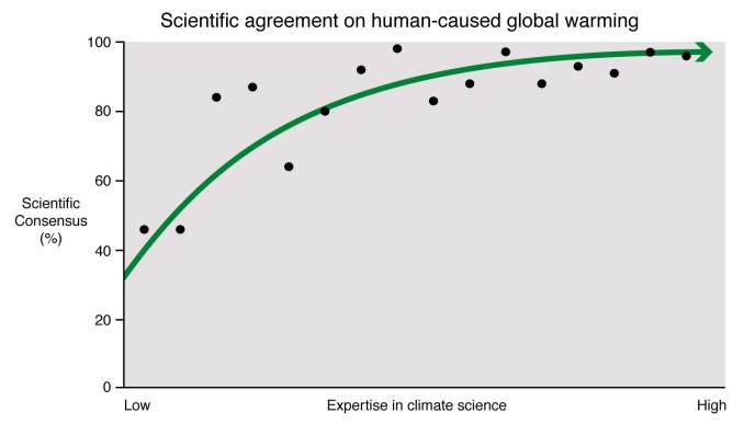 tet-paolo-mieli-expertise_vs_consensus-riscaldamento-globale