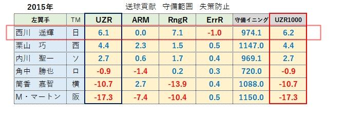 【日ハム】西川2015年(レフト)UZR