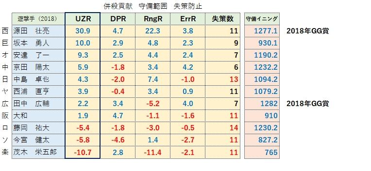 【2018年】ショートUZRランキング