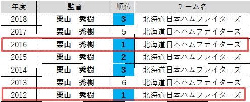 日ハム栗山監督の監督成績表