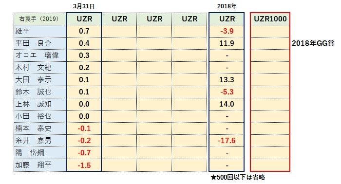 2019年ライトUZR(守備指標)ランキング