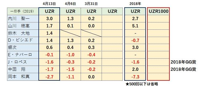 2019ファーストUZR(守備指標)ランキング