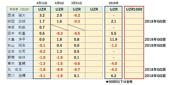 2019センターUZR(守備指標)ランキング