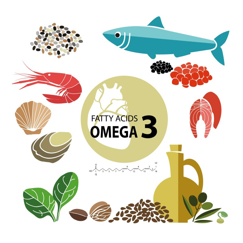 Main food sources of Omega 3 fatty acids are fishes, cods and oils
