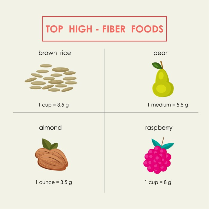 Rice is a great source of the dietary fibre