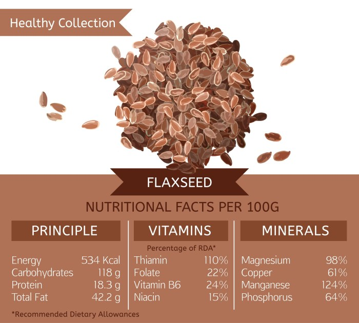 What does flaxseed contain?