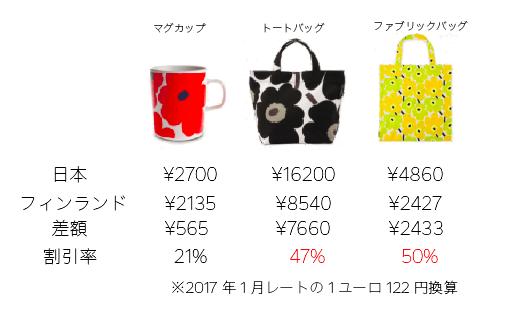 マリメッコの日本とフィンランドでの価格差