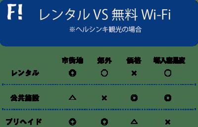 ヘルシンキ観光におけるWi-Fiの利便性比較表