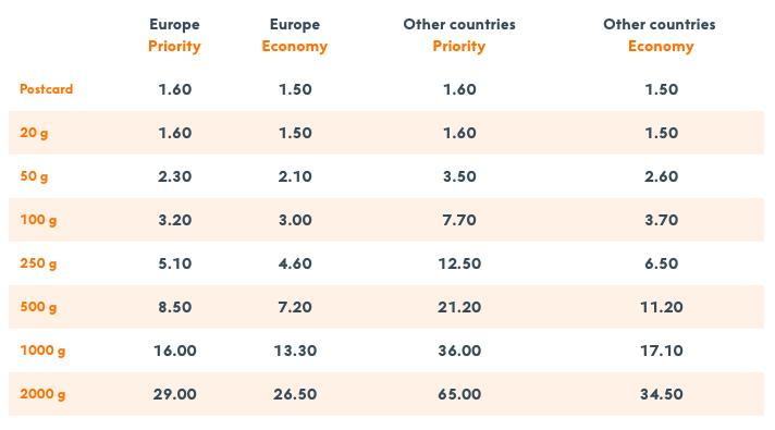 フィンランドの郵便局の国際郵便料金表