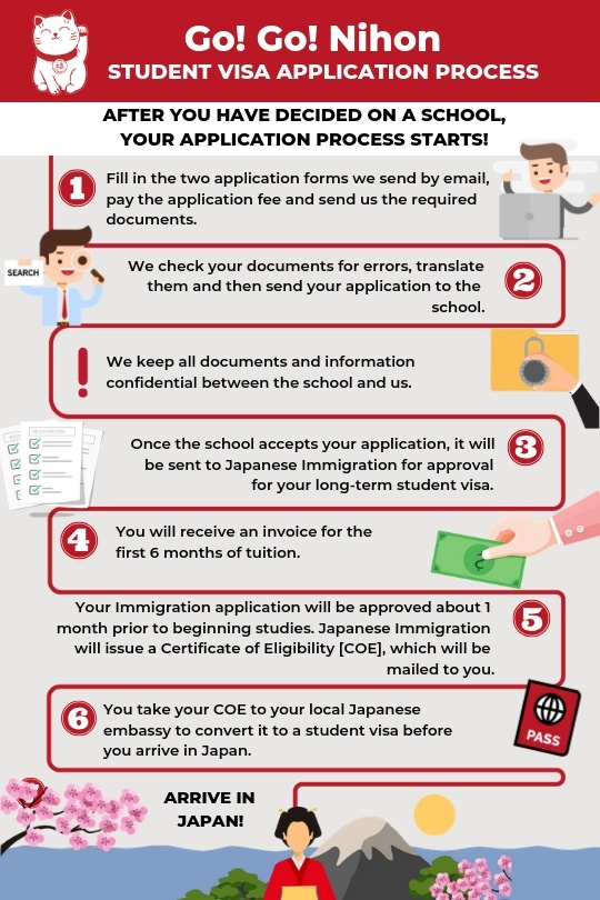 Japan student visa application procedure