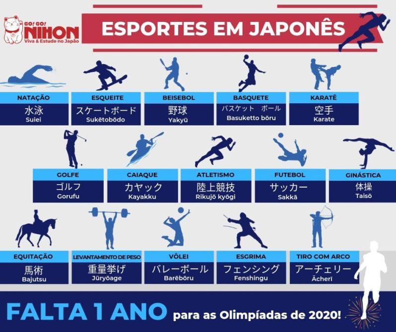 Falta um ano para as Olimpíadas de Tóquio 2020