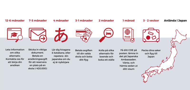New application timeline Swedish
