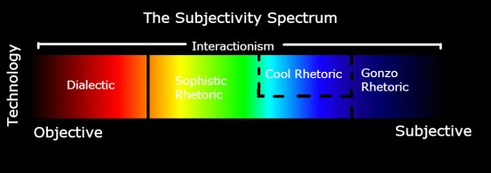 The Subjectivity Spectrum