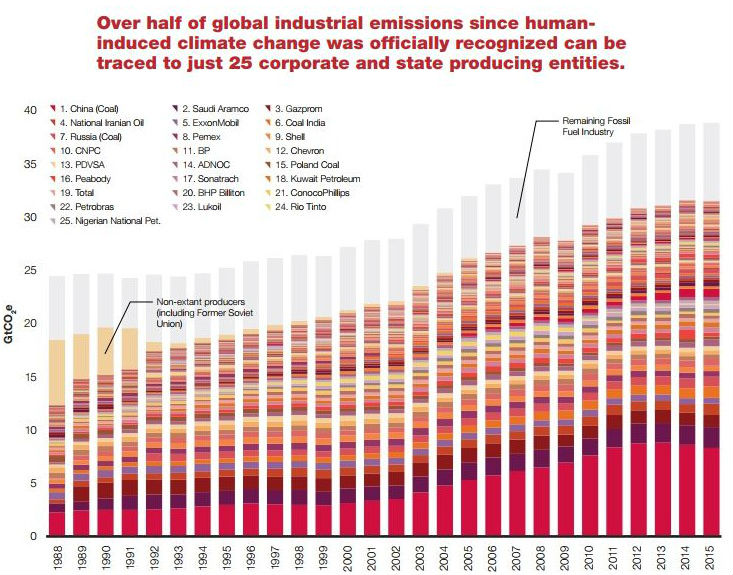 Dont Give Your Money To These Giant Greenhouse Gas Emitters Go