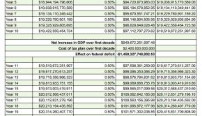 Effect of Trump Tax Plan on Federal Deficit
