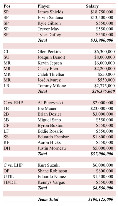 Minnesota Twins 2016 Payroll