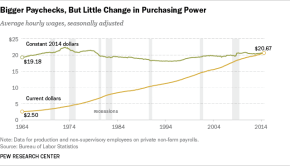 Pew Research Center Graph of Bureau of Labor Statistics Data of Purchasing Power