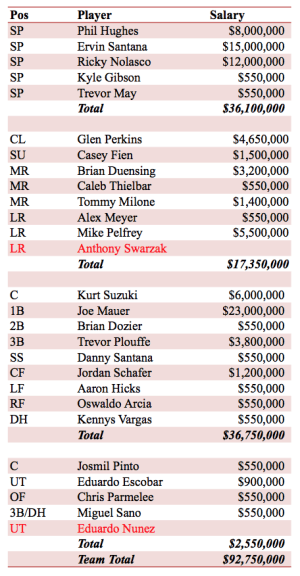 Minnesota Twins 2015 Projected Payroll and Roster