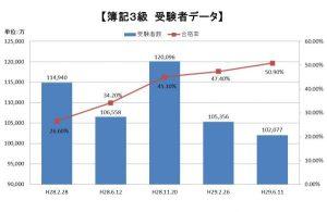 日商簿記3級受験者データ(平成29年)