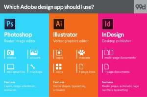 Adobe InDesign Redit