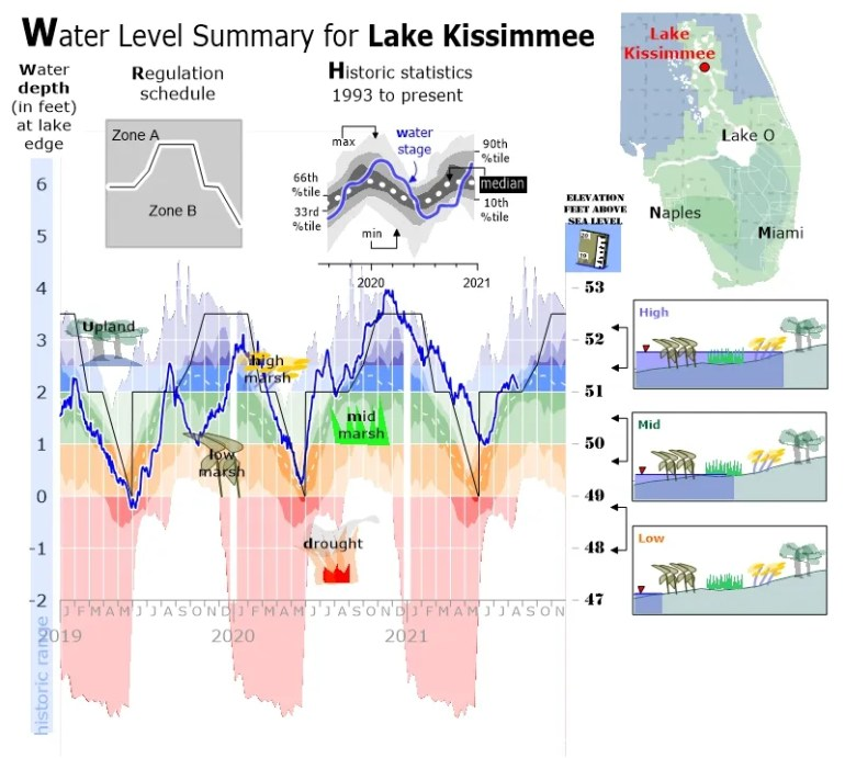 Hydrograph of Lake Kissimmee stage