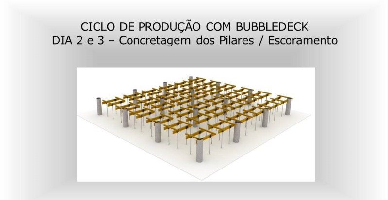 Ciclo de produção com BubbleDeck