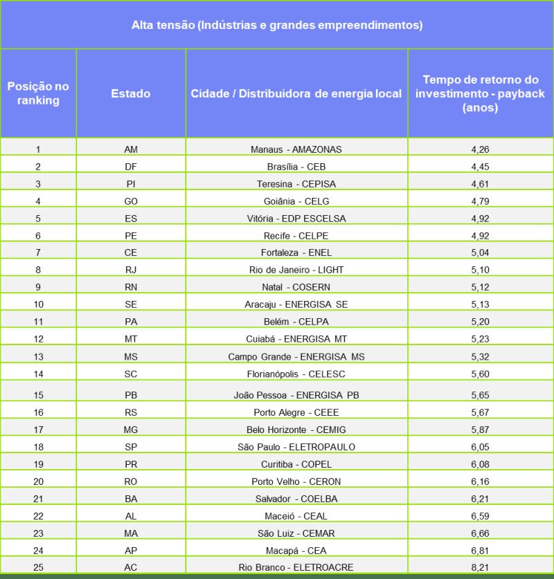 Índice Comerc Solar de agosto de 2018 para a categoria de alta tensão