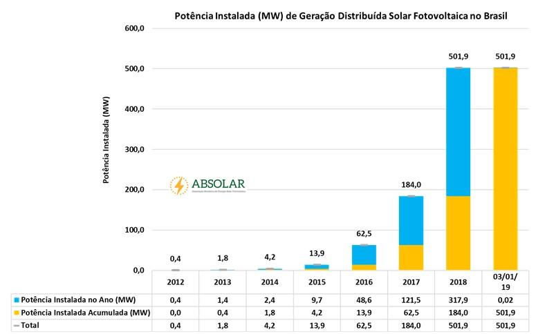mais de 500 MW de energia solar fotovoltaica geradas localmente