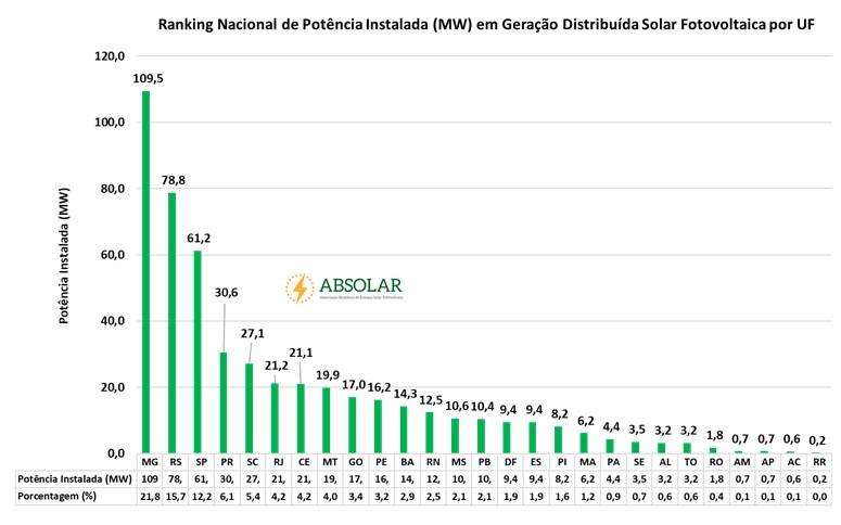 ranking nacional de potencia instalada por estado