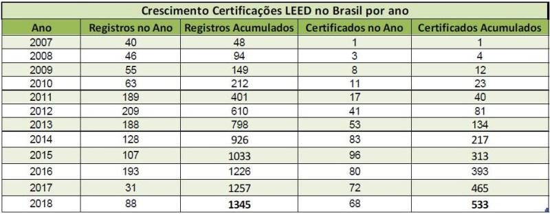 crescimento leed no brasil